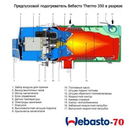 Вебасто Термо 350 в разрезе