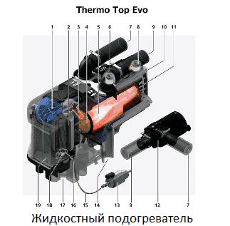 Схема и принцип работы Вебасто Термо топ Эво